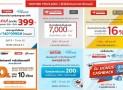 รวมโค้ด คูปองส่วนลด JD CENTRAL บัตรเครดิต ปี 2018 และคูปอง ซื้อครั้งแรก